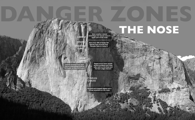 Danger Zones: The Nose